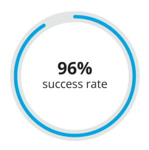 96% success rate graph