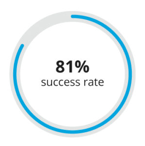 81% success rate graph