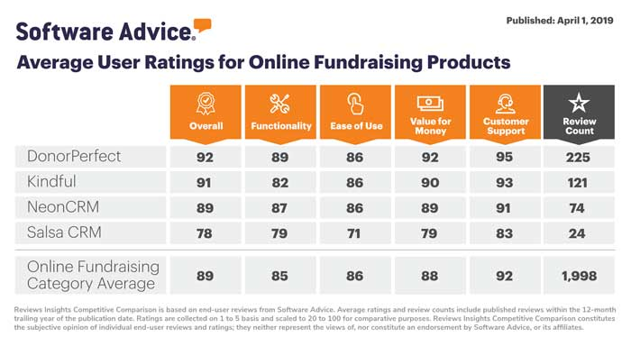 Gartner - Software Advice - Online fundraising Product comparison