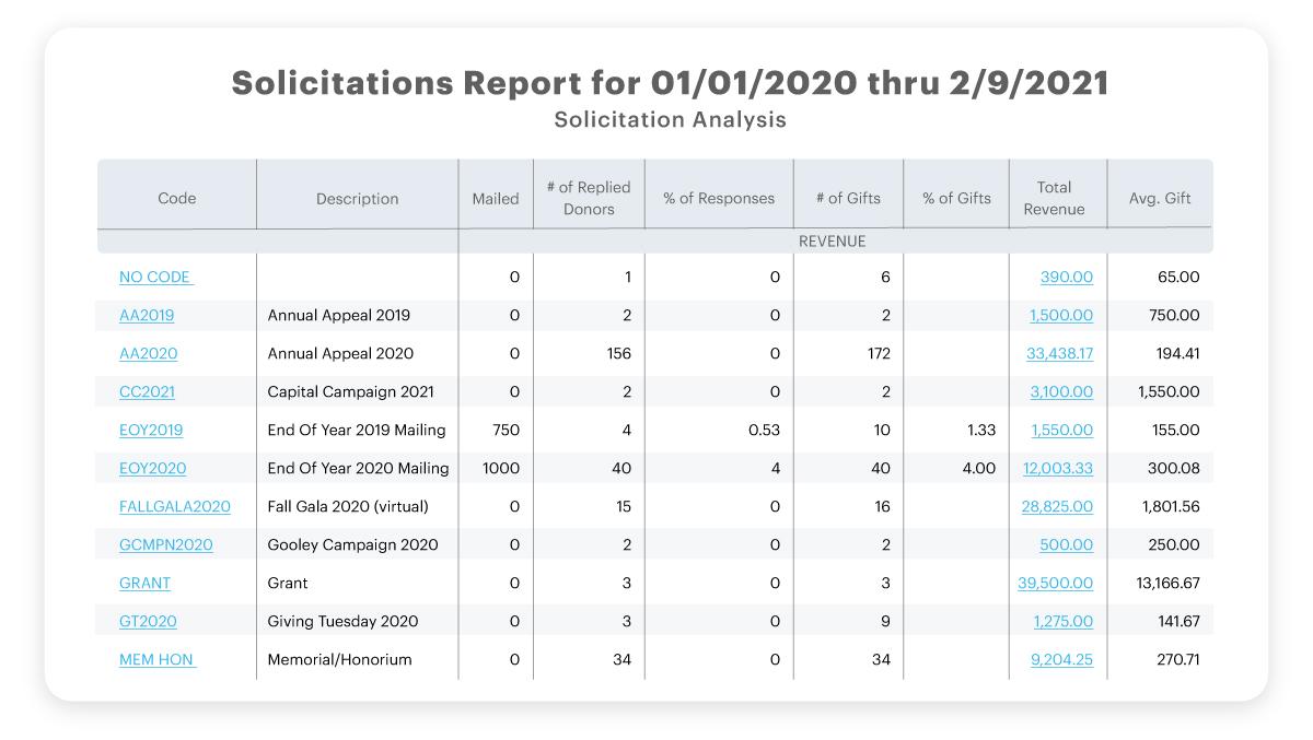 solicitation analysis report