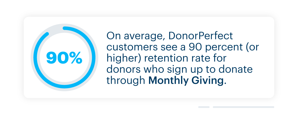 DonorPerfect customers see a 90 percent (or higher) retention rate for donors who sign up to donate through Monthly Giving.