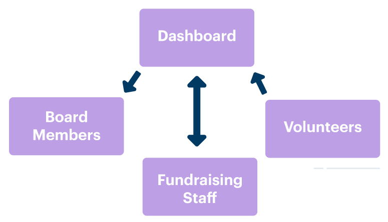 Infographic of nonprofit data flow in and out of donor metrics dashboard