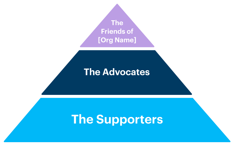 Giving pyramid info graphic with different named donor level tiers for supporters.