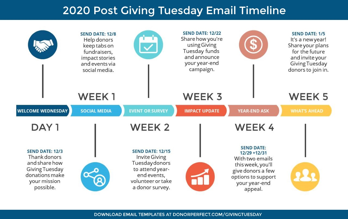 Use DonorPerfect's post Giving Tuesday email timeline and templates to cultivate a relationship with your new Giving Tuesday supporters.