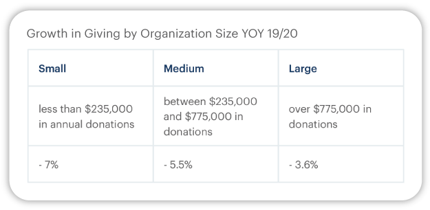 Fundraising report showing year over year growth in giving by organization size (large, medium, and small), comparing 2019 to 2020.