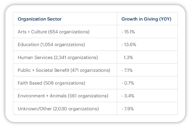 2020 Fundraising Report table showing year over year growth in giving by seven organization sectors.