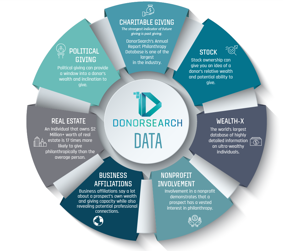 DonorSearch Major Giving Infographic