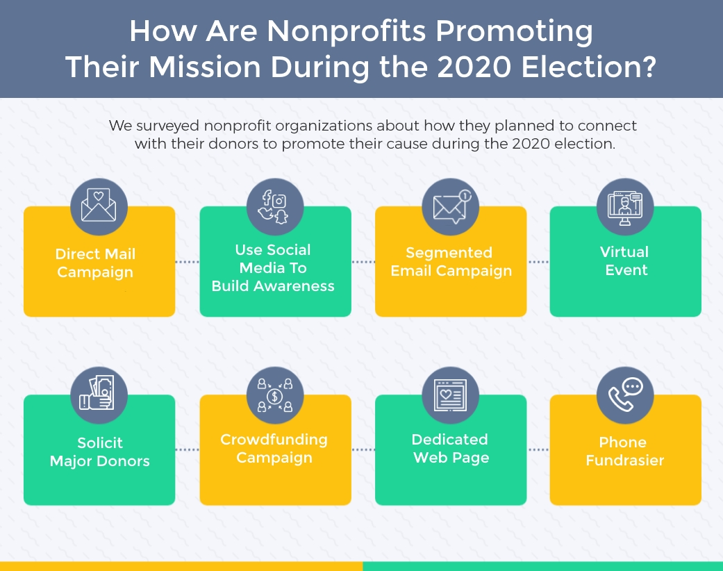 How nonprofits are adjusting their election year fundraising plans to promote their mission and causes?