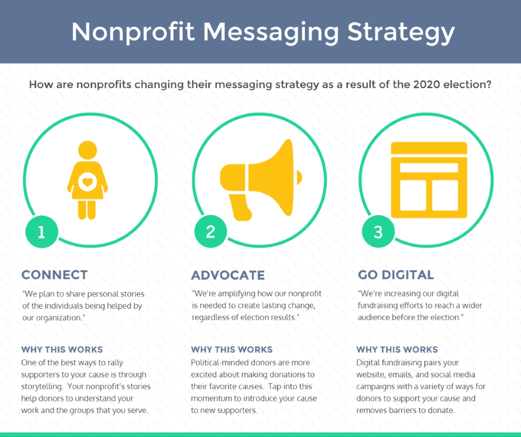 How are nonprofits adjusting the messaging strategy in their election year fundraising plans?