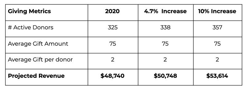 2020 giving metrics