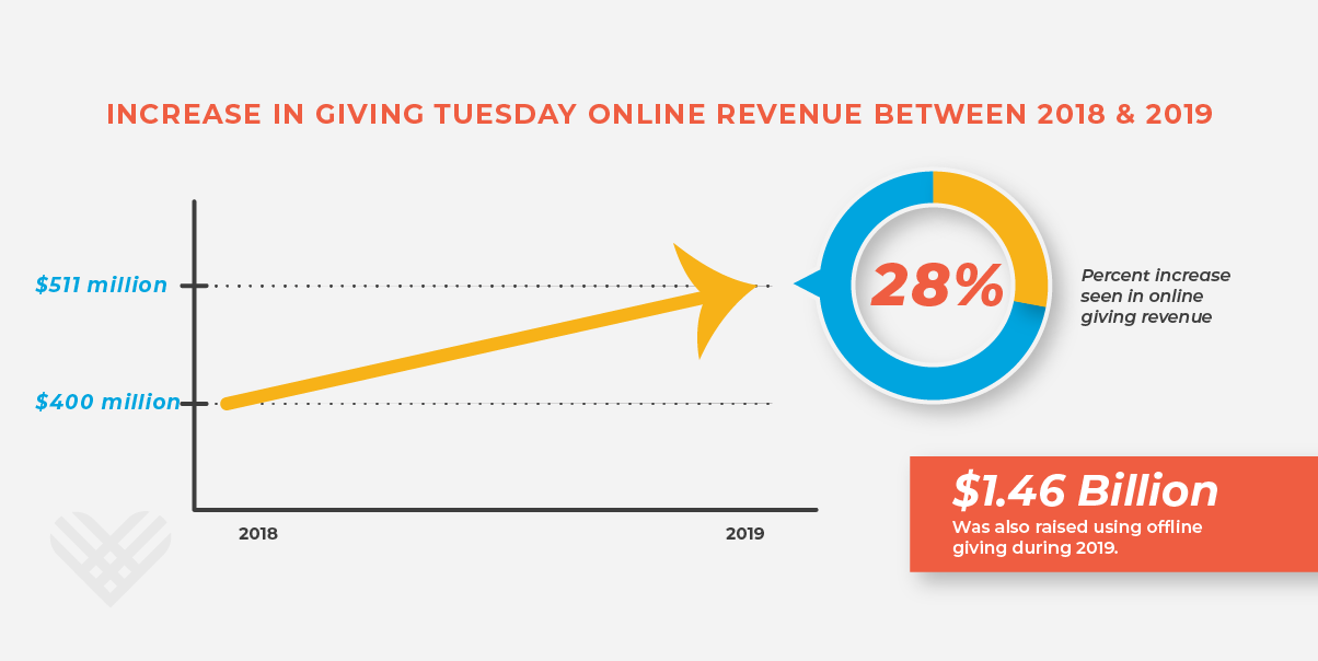 infographic displaying that 'From 2018-2019, online giving revenue on GivingTuesday increased ~28% from $400 million to $511 million. Offline giving on this day in 2019 accounted for $1.46 billion.'