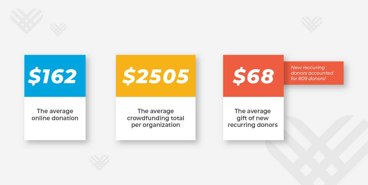 The average online donation was $162. The average crowdfunding total per organization was $2,505. New recurring donors accounted for 809 donors with an average recurring gift of $68.