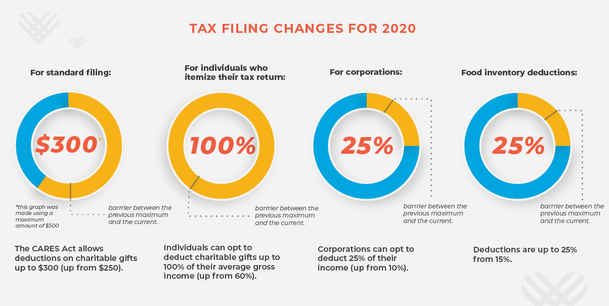 For standard filing: The CARES Act allows deductions on charitable gifts up to $300 (up from $250). For individuals who itemize their tax return: Individuals can opt to deduct charitable gifts up to 100% of their average gross income (up from 60%). For corporations: Corporations can opt to deduct 25% of their income (up from 10%).  Food inventory deductions: Deductions are up to 25% from 15%.