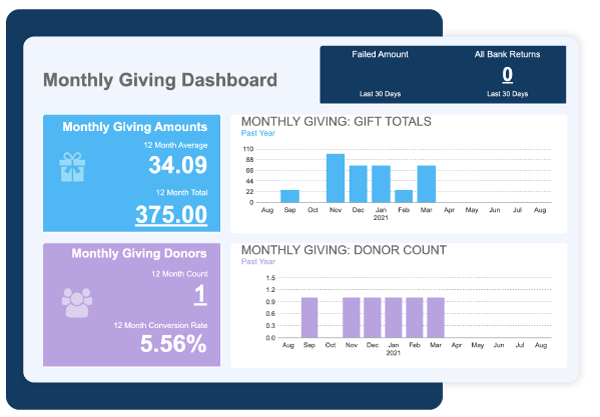 Monthly Giving Dashboard
