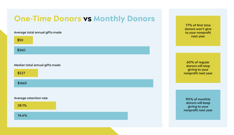Monthly Giving Template Kit Infographic