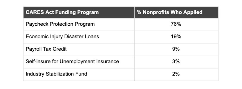 CARES Act Funding Program Table