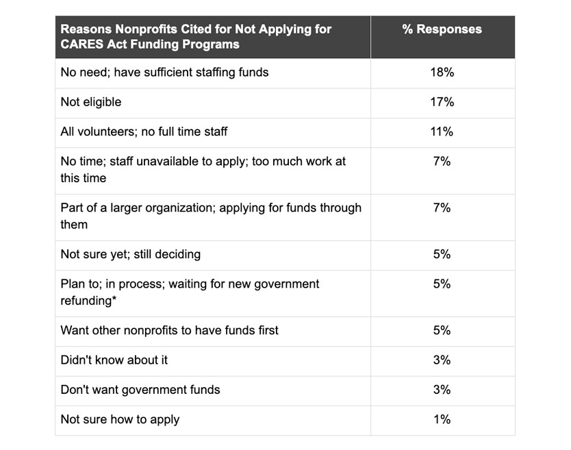 Reasons Nonprofits Cited for Not Applying for CARES Act Funding Programs Table