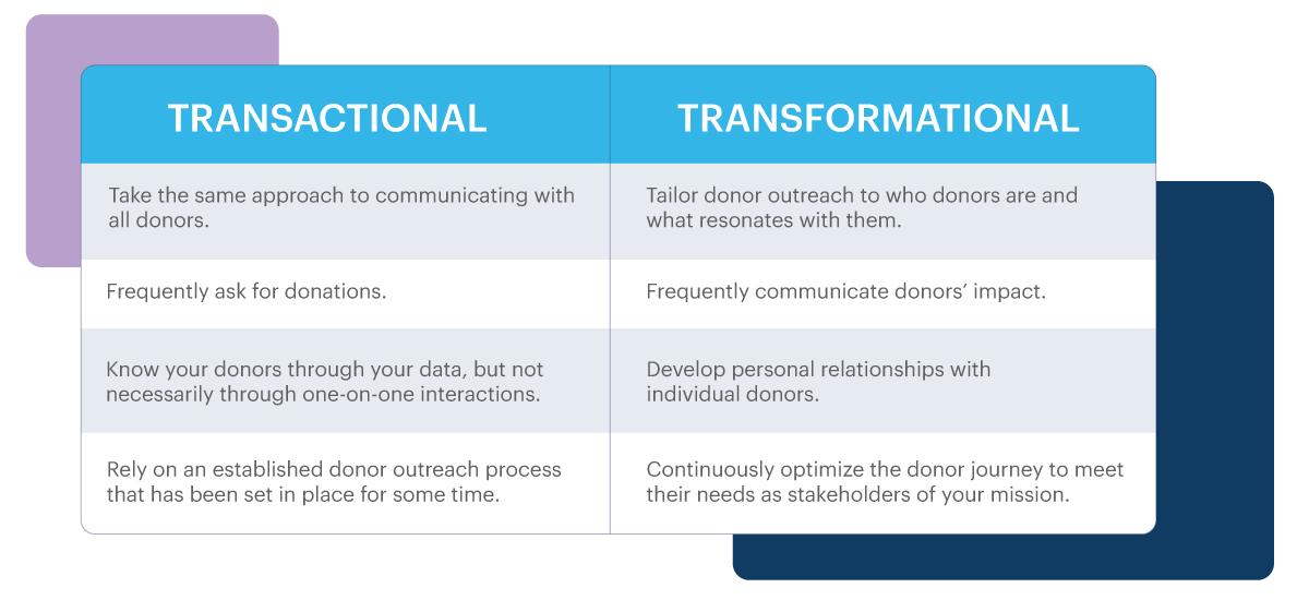 Infographic comparing transformational fundraising with transactional fundraising