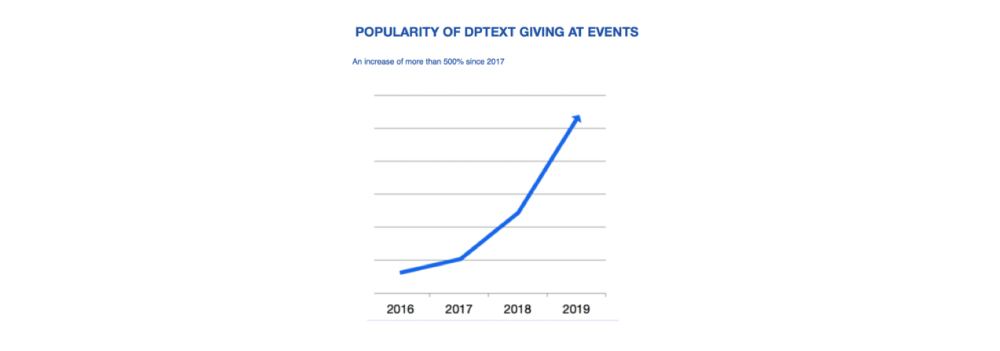 DPText popularity graph