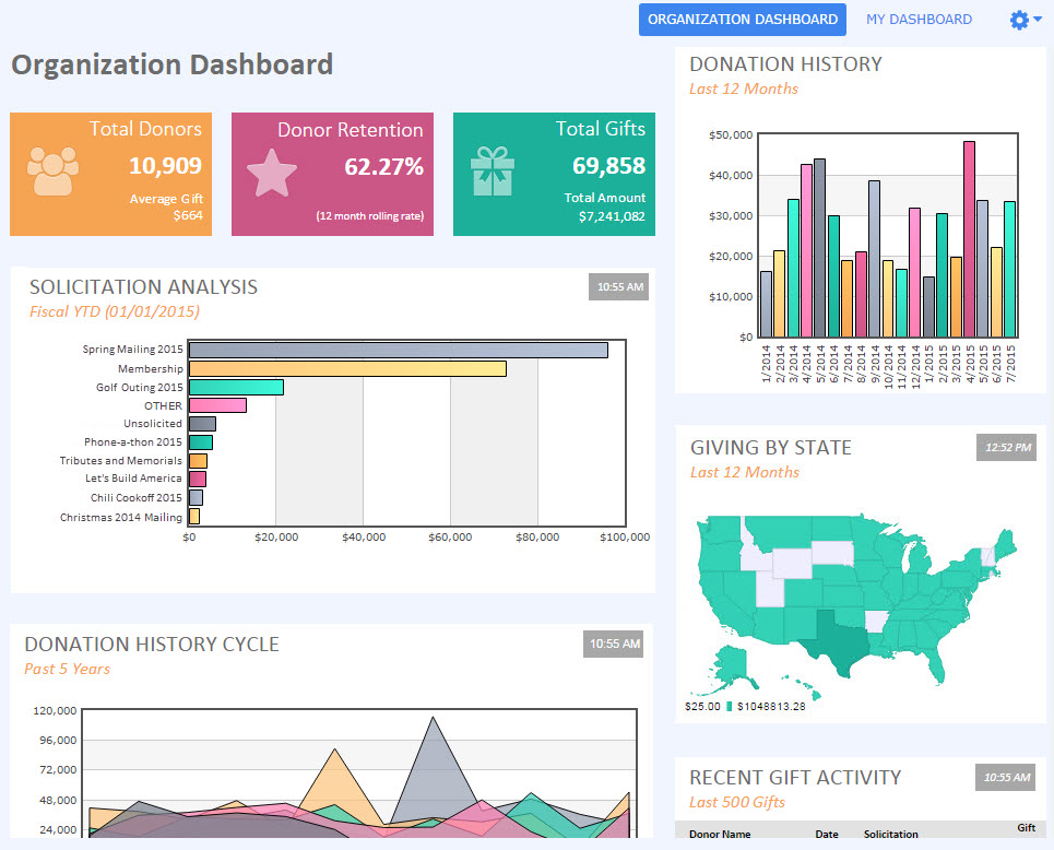 DonorPerfect Fundraising Dashboard Screenshot